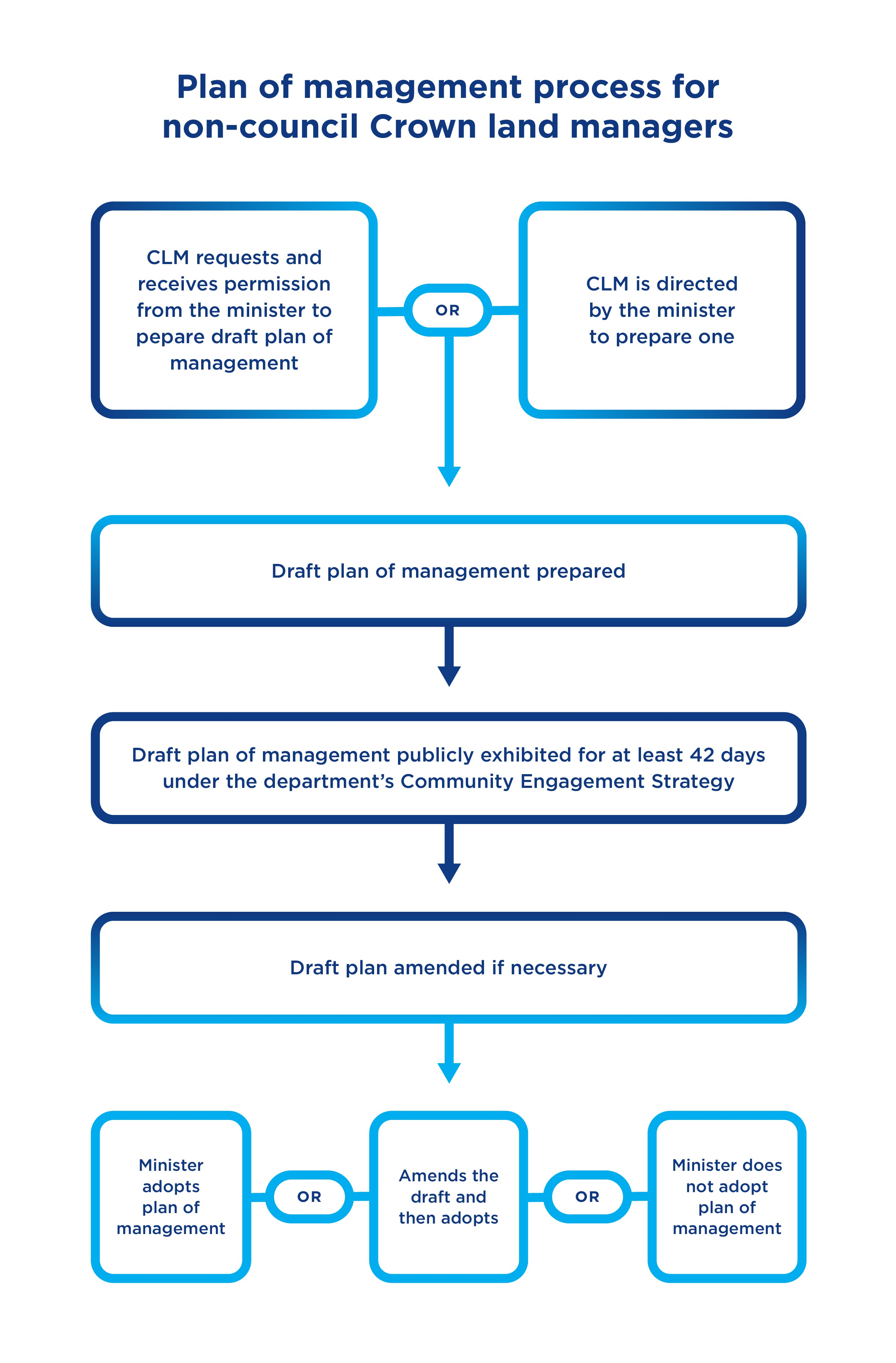 Plan of management process for non-council CLMs-page-0.jpg