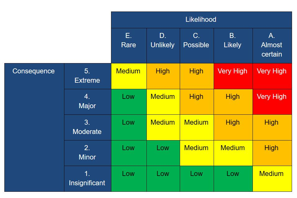 Risk assessment - overall risk determined by likelihood and consequence